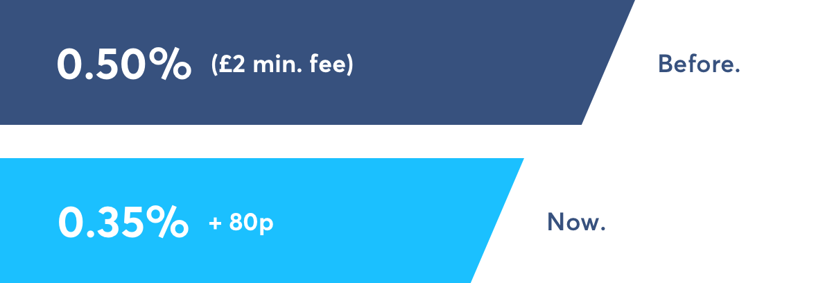 Honest opinion on changes in TransferWise fees