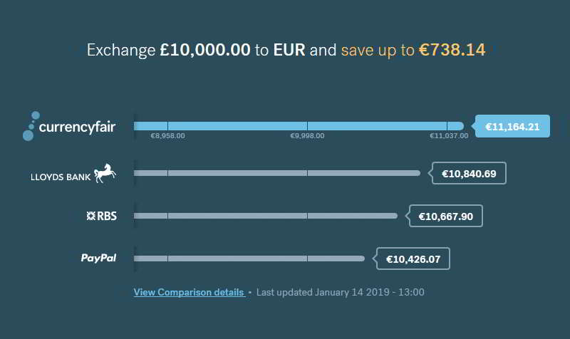 CurrencyFair's Rates and Fees